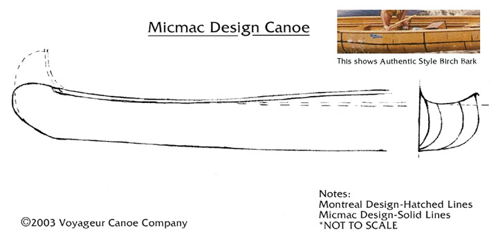 canoe specifications